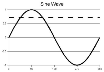 333px-Sine wave