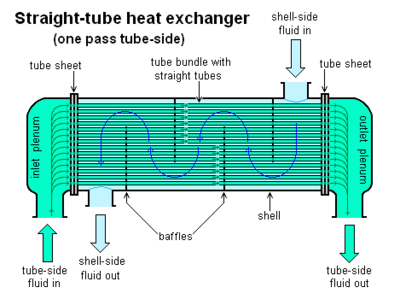 Straight-tube heat exchanger 1-pass