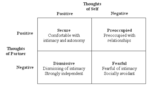 attachment theory and partnership model The model attachment is based on behaviors that occur during momentary separations (stressful situations) rather than during no stressful situations (elliot, 2003)  attachment theory and partnership model what is meant in psychology by the term attachment parental attachment and the development of self-compassion recent essays.