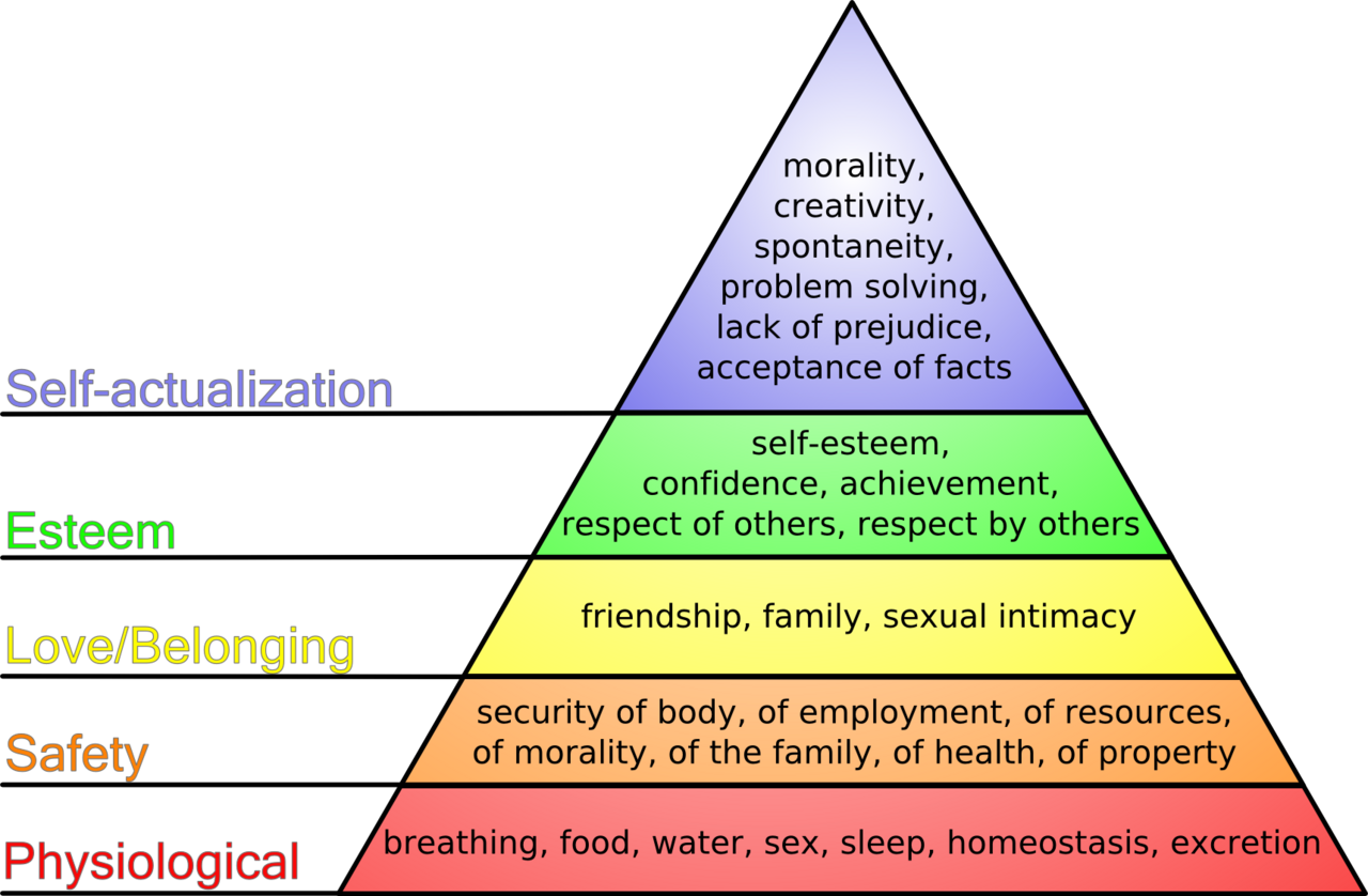 maslow hierarchy of needs essay rogerian essay outline maslow hierarchy of needs essay