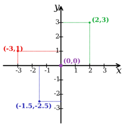 Cartesian-coordinate-system
