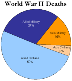 WorldWarII-DeathsByAlliance-Piechart