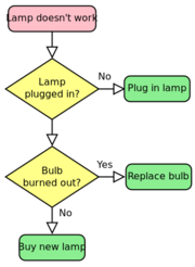 LampFlowchart