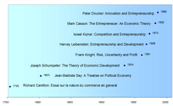 Entrepreneurship history