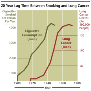 Cancer smoking lung cancer correlation from NIH