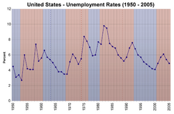 Us unemployment rates 1950 2005