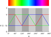 HSV-RGB-comparison