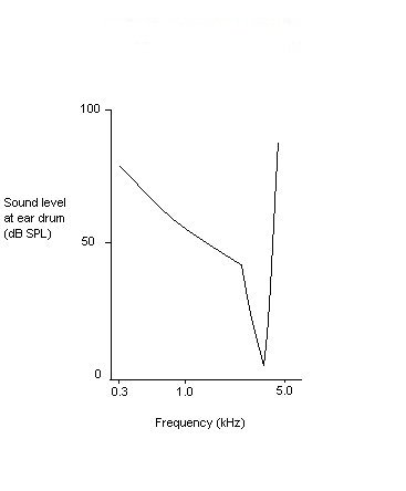 TUNING CURVE FOR NORMAL HEARING2
