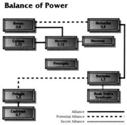 Tapani balance of power