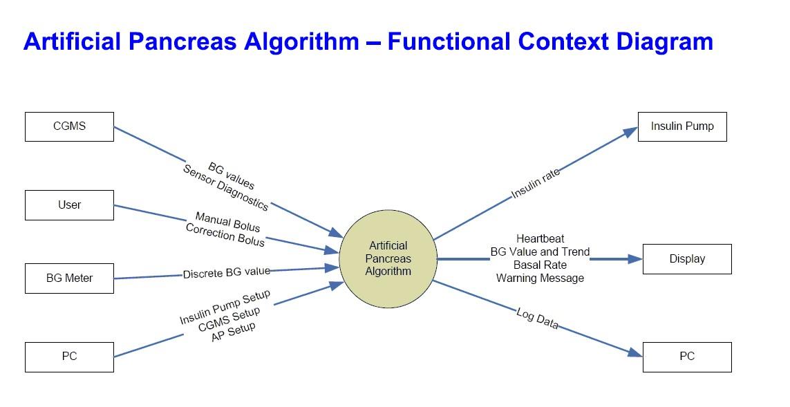 software functional diagram artificial pancreas software functional context diagram ...