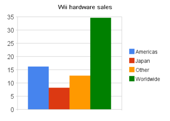 Wii hardware sales