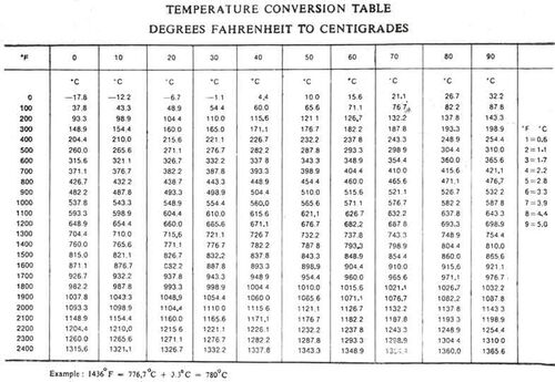 Temperature Conversion - BMET Wiki