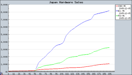 Japan hardware sales