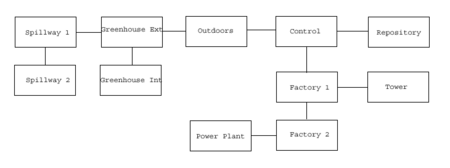 VB DD08 map Nursery flowchart
