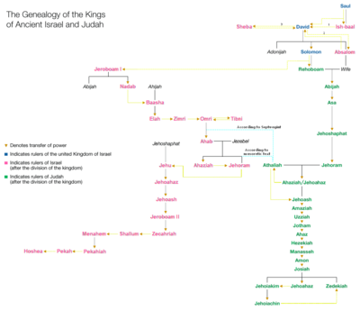 Genealogy of the kings of Israel and Judah