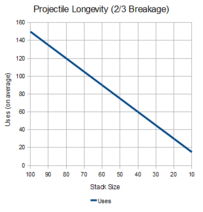 NHC-Projectile-Longevity-2-in-3