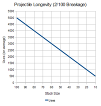 NHC-Projectile-Longevity-2-in-100