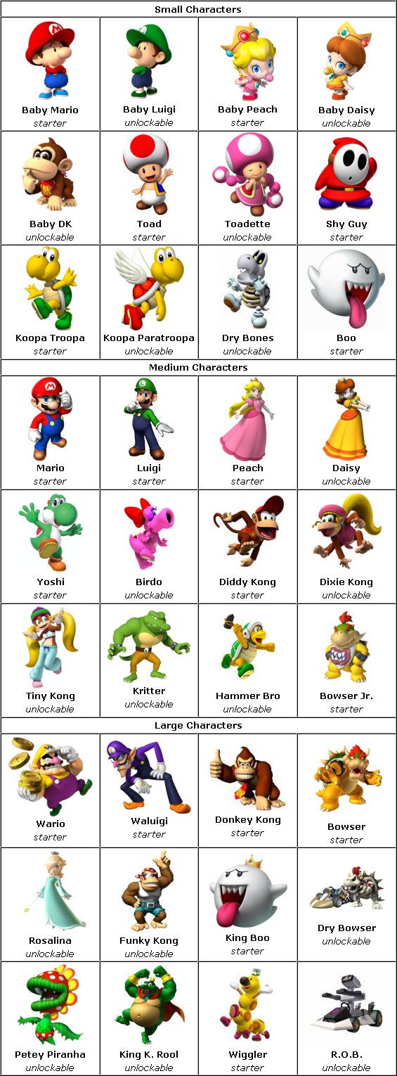 Pics Photos Mario Kart Wii Characters How To