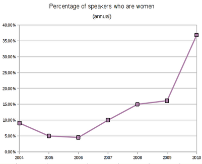 OLF women graph