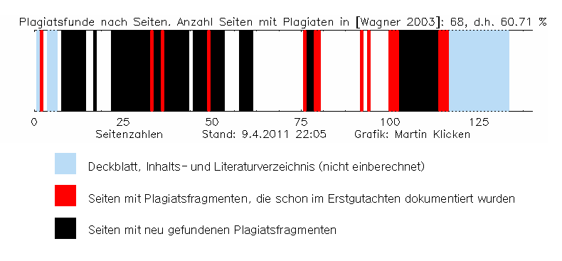 Wagner2003 graph plag combined v2.png