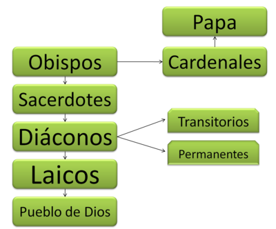 Pin Jerarquia De La Iglesia Catolica Cake on Pinterest