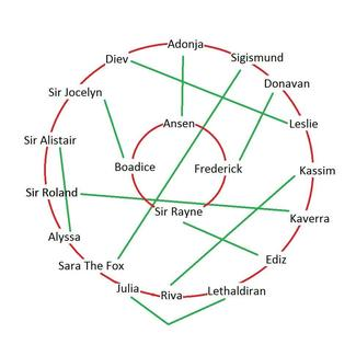 [SP][ES] Prophesy of Pendor - Página 3 Companion_Relations
