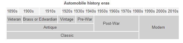 Classic_Car_Timeline.jpg