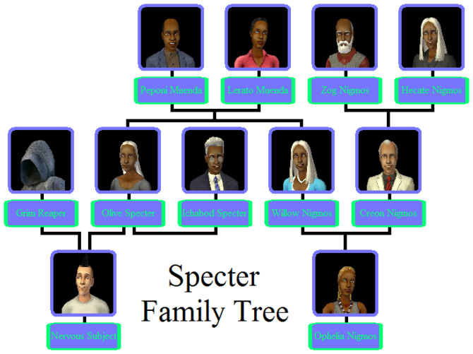 Specter Family Tree