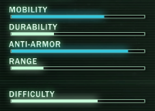 Infiltrator Ratings