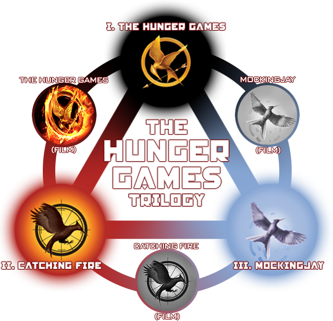 differences in hunger games book and movie
