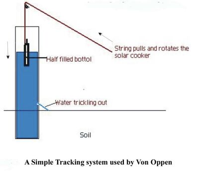 Von Oppen tracking diagram
