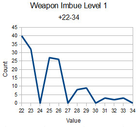 Imbue Weapon Statistic
