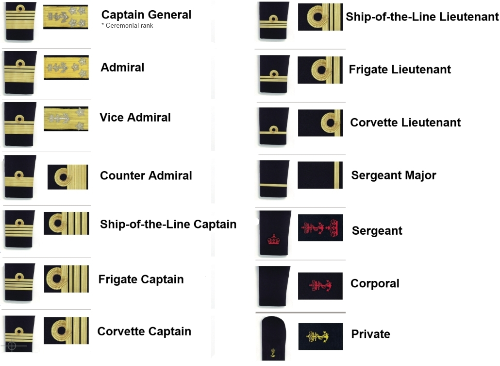 EIA navy ranks