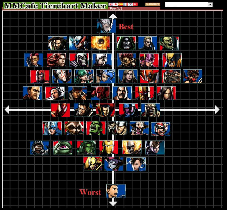 UMVC3 Tier List Benify