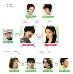 My Girlfriend Is A Gumiho cast