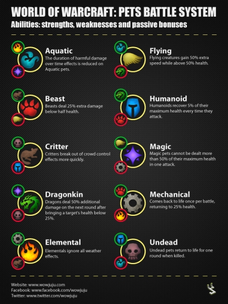 Wowjuju battle pet family chart