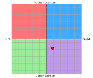 SWM's political compass
