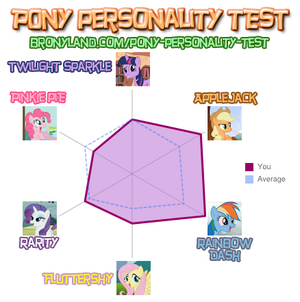 FANMADE Pony Personality Test ImperfectXIII