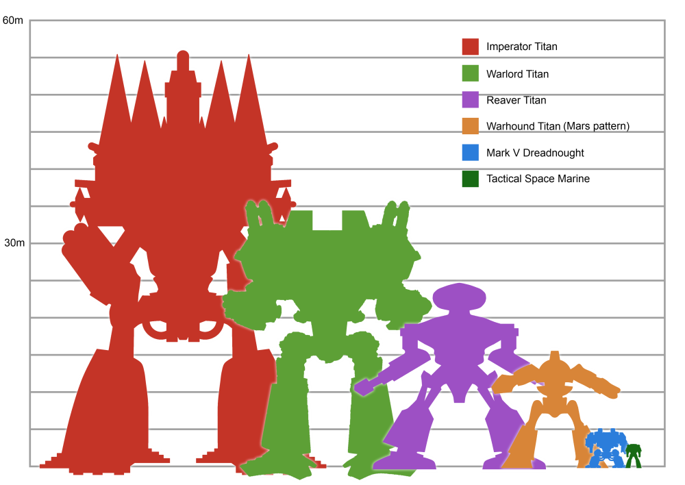 Giant Robot Size Chart