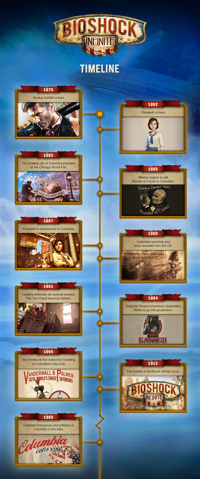 Bioshock Infinite Timeline