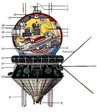 """Схема космического корабля  """"Восток """".  1 - антенна системы командной радиолинии, 2 - антена радиосвязи, 3..."""