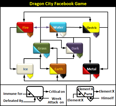 Dragon City Facebook Game - Broven