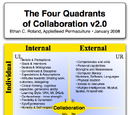 General Theory Of Collaboration | RM.