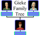 Gieke family