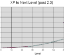 Formulas:XP To Level