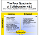 Four Quadrants of Collaboration